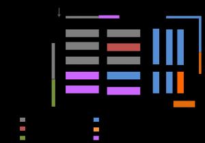 Distribuição das mesas e estantes